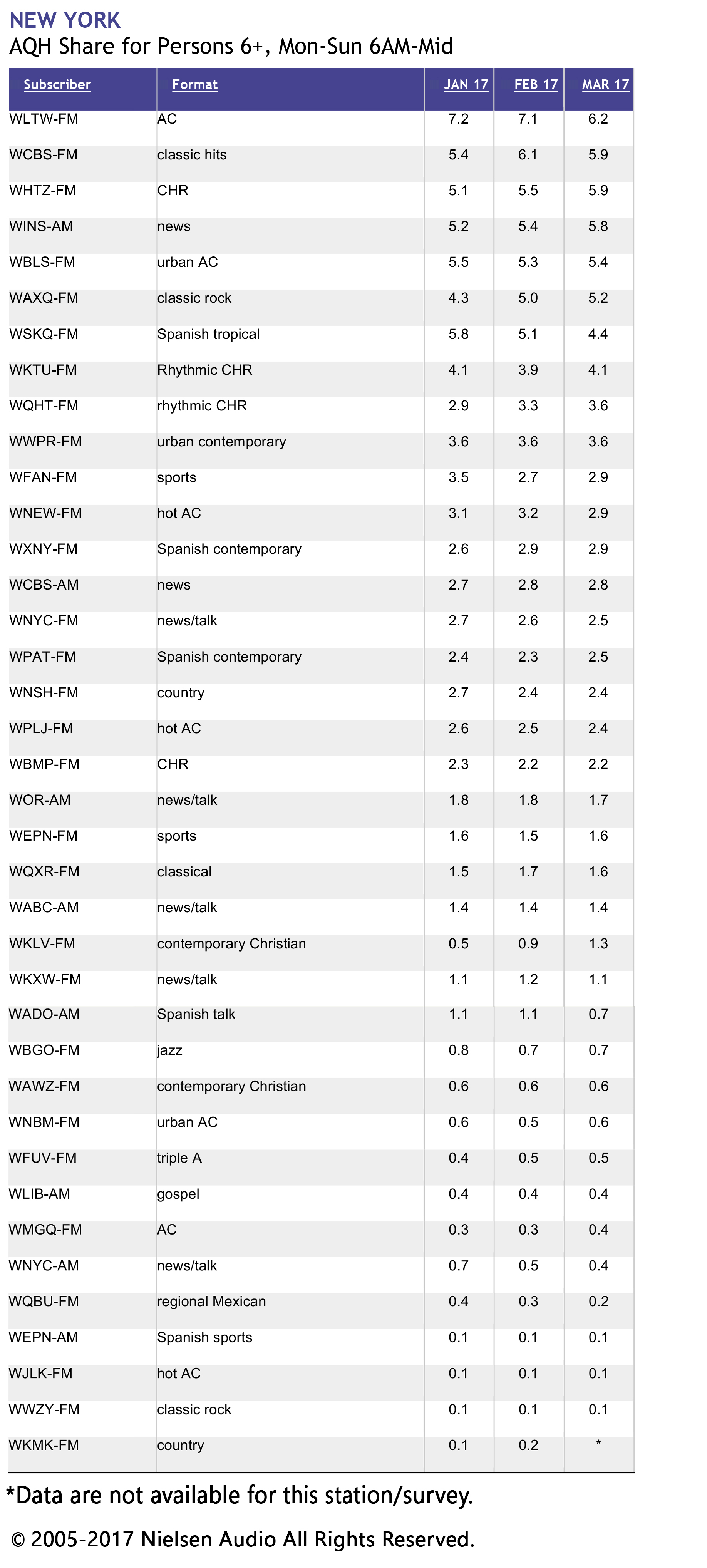 March 2017 PPM Ratings