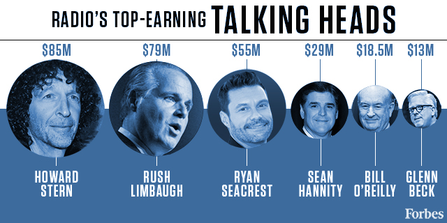 Top Earning Radio