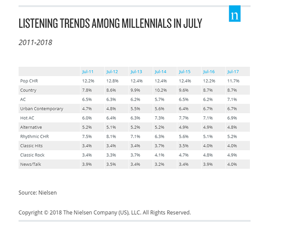 The chart below shows AQH share among Millennials for July surveys from  2011 through 2017. CHR continues to see erosion as its July 2018 AHQ share  was 10.3. 624079a78